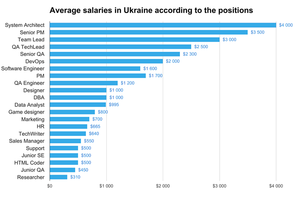 Average salaries in Ukraine according to their positions