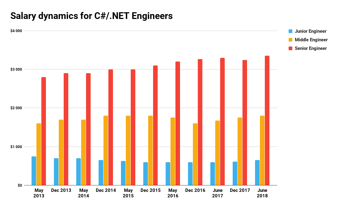 Salary dynamics for C#/.NET Engineers