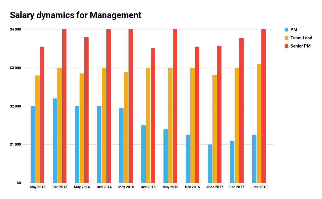 Salary dynamics for Management
