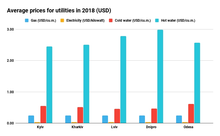 Average prices for utilities in 2018 (USD)