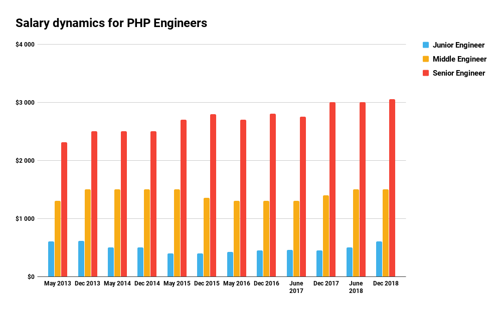 Salary dynamics for PHP Engineers (2018 summary)