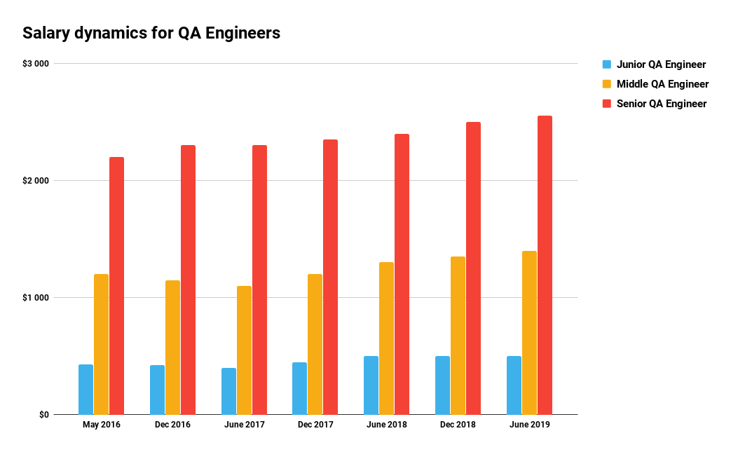 Salary dynamics for QA Engineers_June 2019